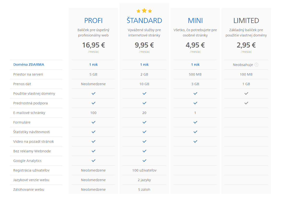 Aké sú možnosti tvorby webstránok?